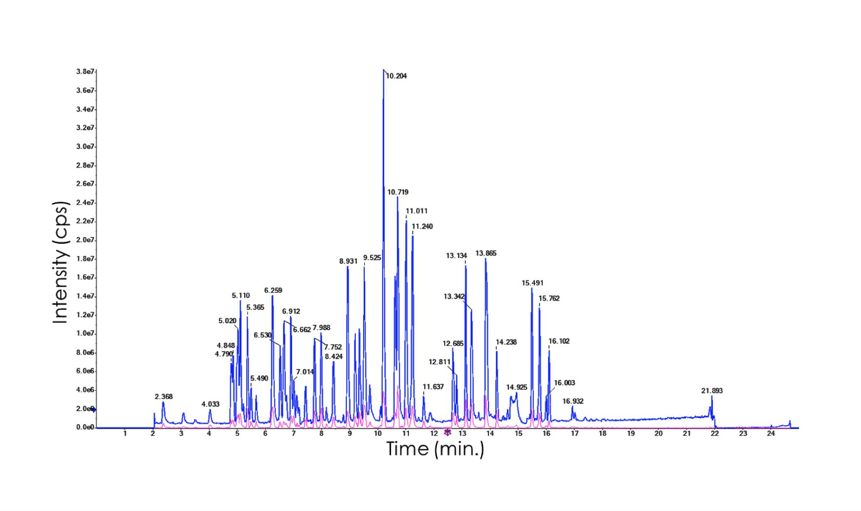 Bottom-up proteomic spectrometer assays chart - Amino acid sequence confirmation, peptide mass fingerprinting, glycopeptide identification