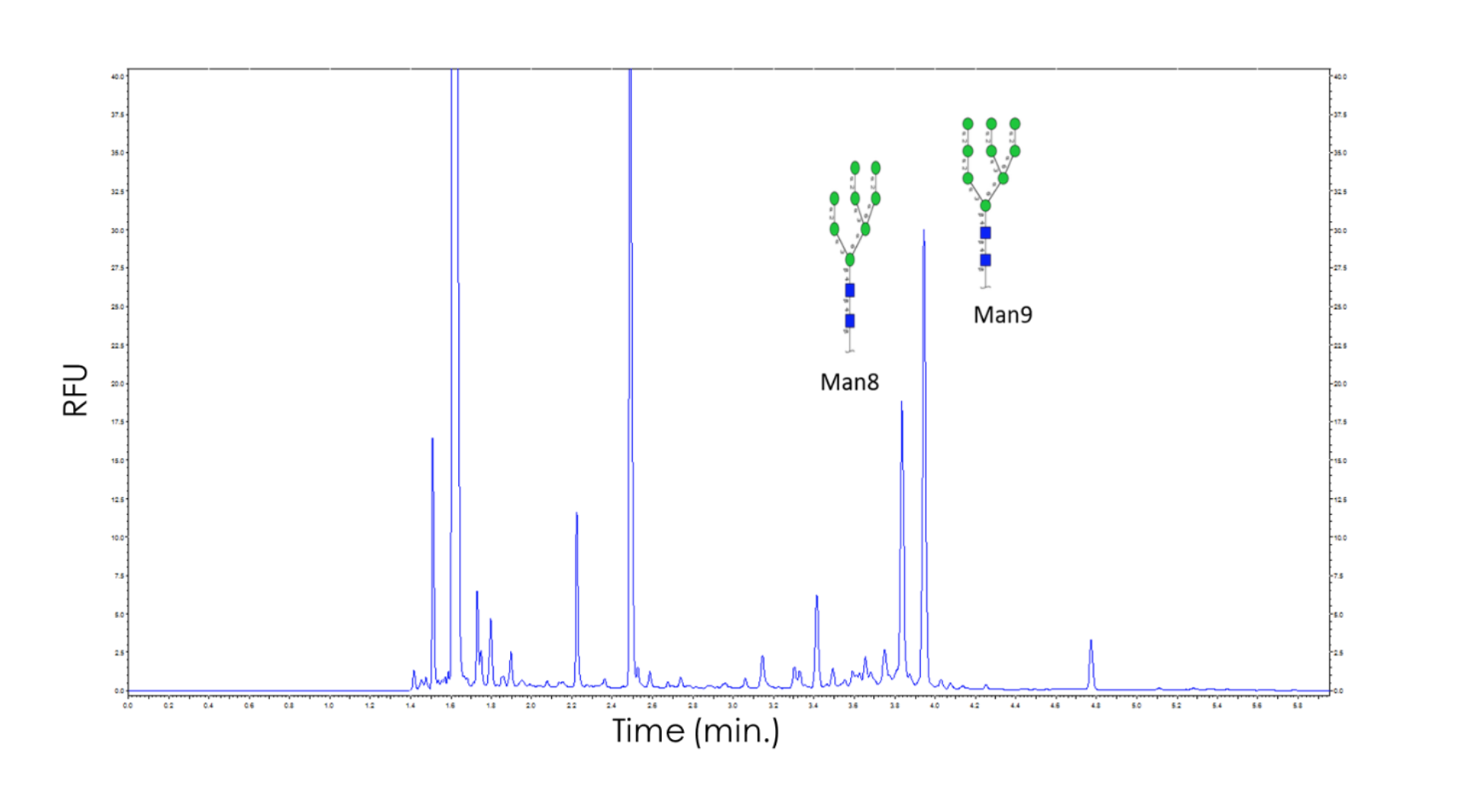 N-glycan profiling spectrometer chart - released glycan analysis